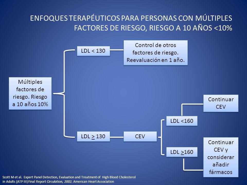 Múltiples factores de riesgo. Riesgo a 10 años 10% LDL < 130 Control de otros factores de riesgo. Reevaluación en 1 año. LDL > 130 CEV LDL >160 LDL <1