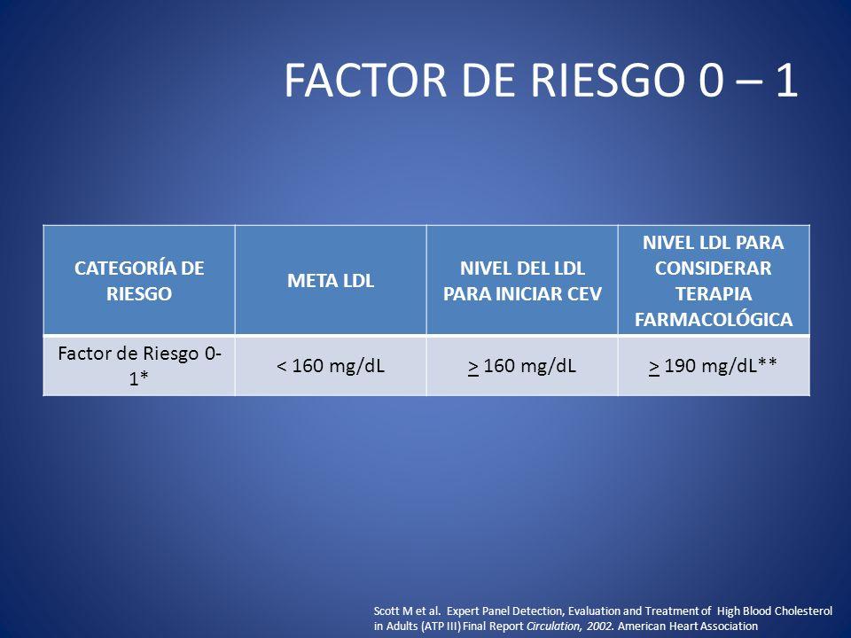 FACTOR DE RIESGO 0 – 1 CATEGORÍA DE RIESGO META LDL NIVEL DEL LDL PARA INICIAR CEV NIVEL LDL PARA CONSIDERAR TERAPIA FARMACOLÓGICA Factor de Riesgo 0-