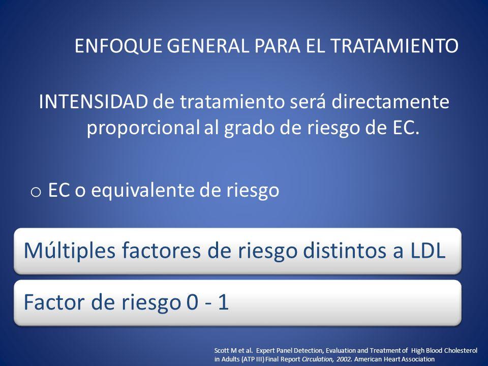 METAS TERAPÉUTICAS PARA LDL NIVEL DE RIESGOMETA LDL EC y riesgo equivalente a EC< 100 mg/dL Múltiples factores de Riesgo (2+) < 130 mg/dL Factor de Riesgo 0 – 1< 160 mg/ dL Scott M et al.