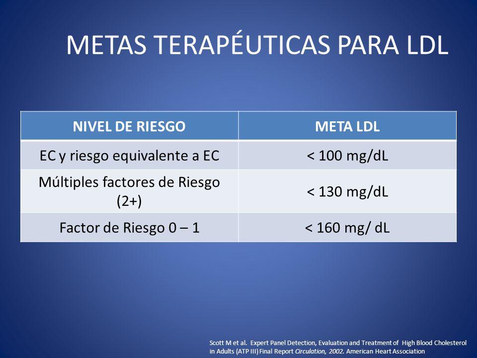 RECOMENDACIONES PARA PERSONAS CUYOS NIVELES DE LDL ESTÁN POR DEBAJO DE LA META NIVEL DE RIESGOLDL META (mg/dL) NIVEL OBSERVADO DE LDL (mg/dL) REPETIR ANÁLISIS DE LIPOPROTEÍNAS EC o riesgo equivalente a EC < 100 < 1 año 2+ factores de riesgo < 130 < 2 años 0 – 1 factor de riesgo < 160130 – 159< 2 años 0 – 1 factor de riesgo < 160< 130< 5 años Scott M et al.