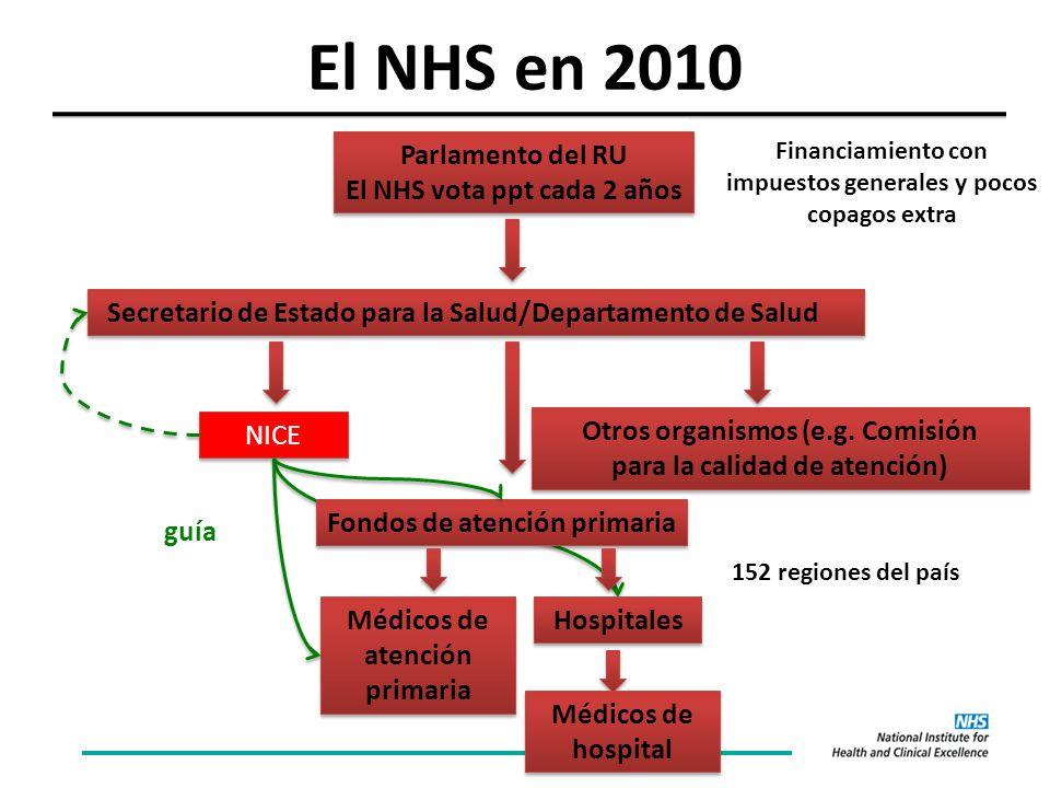 El NHS en 2010 Parlamento del RU El NHS vota ppt cada 2 años Parlamento del RU El NHS vota ppt cada 2 años Secretario de Estado para la Salud/Departamento de Salud Fondos de atención primaria Otros organismos (e.g.