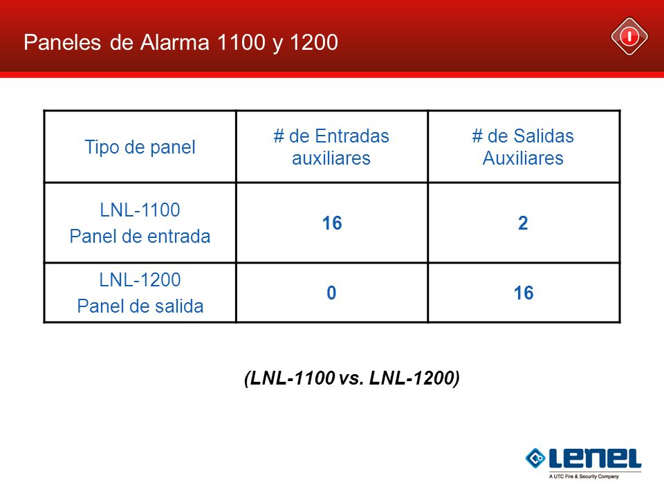 Paneles de Alarma 1100 y 1200 (LNL-1100 vs. LNL-1200) Tipo de panel # de Entradas auxiliares # de Salidas Auxiliares LNL-1100 Panel de entrada 162 LNL