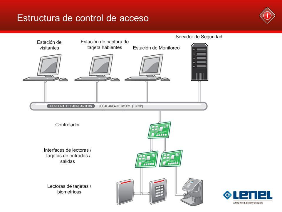 Estructura de control de acceso