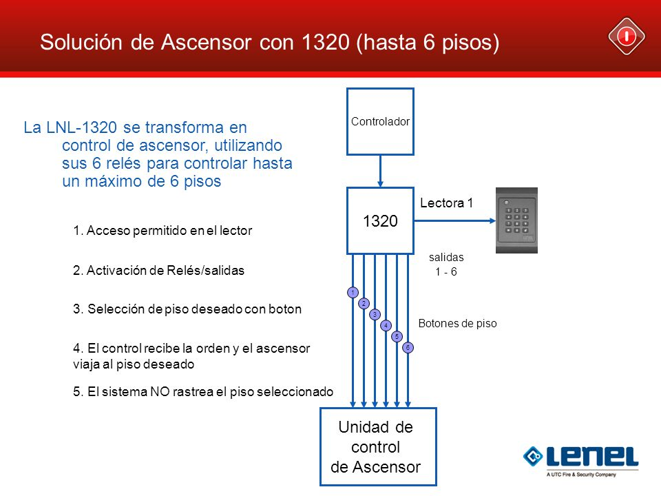 Solución de Ascensor con 1320 (hasta 6 pisos) Controlador 1. Acceso permitido en el lector 1320 Unidad de control de Ascensor 2. Activación de Relés/s