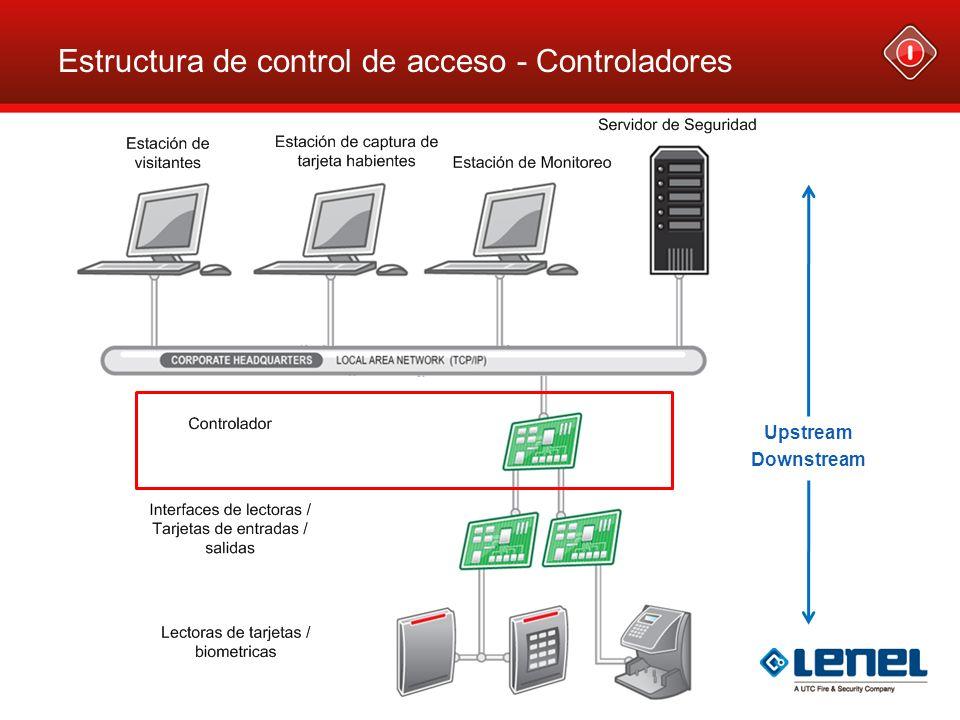 Funciones de los Controladores Comunicación hacia arriba (Upstream) bidireccional con el Software Lenel OnGuard Comunicación hacia abajo (downstream) bidireccional con todos los Dispositivos dependientes Módulos de control de entradas Módulos de control de salidas Módulo de interfaz de Lectoras Memoria para almacenar hardware, tarjetahabientes y eventos relacionados Autonomía de operación ante falla en comunicación upstream