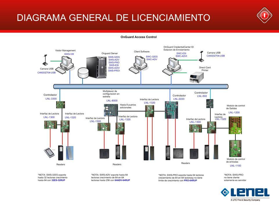 DIAGRAMA GENERAL DE LICENCIAMIENTO