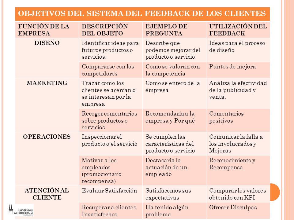 C ANALES PARA OBTENER RETROALIMENTACIÓN DE LOS CLIENTES ACTIVOSPASIVOS Investigación Transaccional.