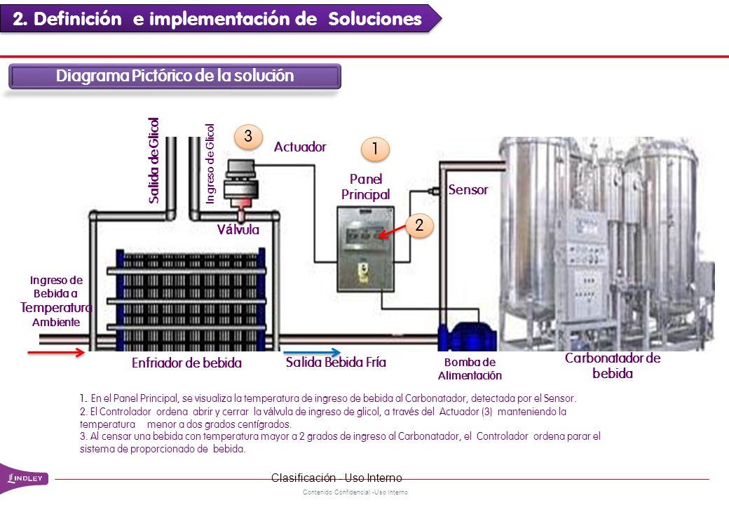 Contenido Confidencial -Uso Interno Diagrama Pictórico de la solución Enfriador de bebida Sensor Carbonatador de bebida Ingreso de Glicol Salida de Gl