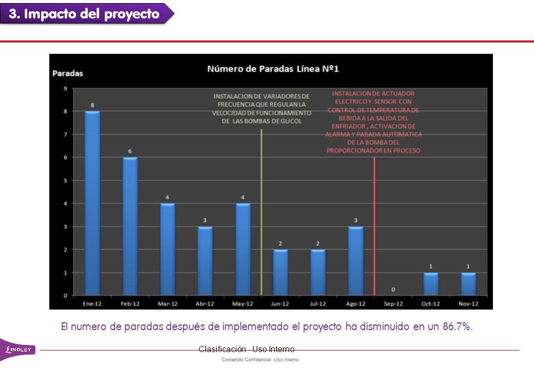 Contenido Confidencial -Uso Interno El numero de paradas despu é s de implementado el proyecto ha disminuido en un 86.7%. 3. Impacto del proyecto Clas