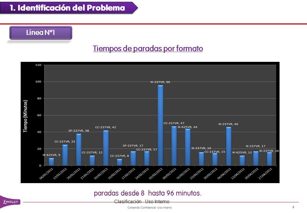 Contenido Confidencial -Uso Interno 3 Tiempos de paradas por formato paradas desde 8 hasta 96 minutos. 1. Identificación del Problema L í nea Nº1 Clas