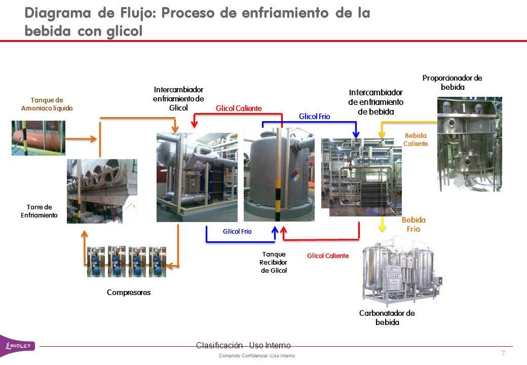 Contenido Confidencial -Uso Interno Diagrama de Flujo: Proceso de enfriamiento de la bebida con glicol 7 Torre de Enfriamiento Compresores Intercambia