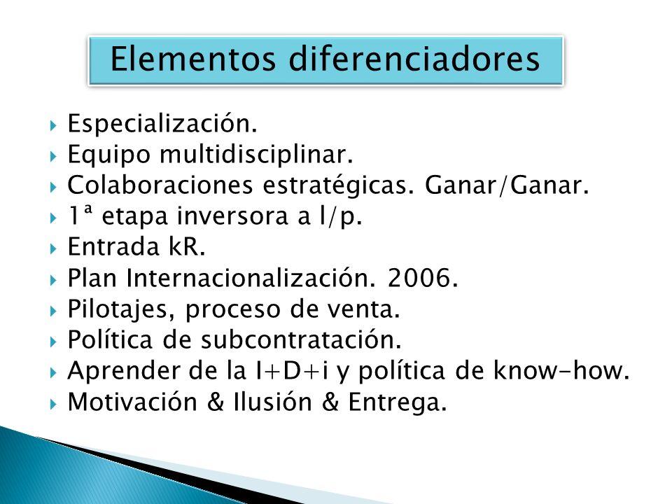 Especialización. Equipo multidisciplinar. Colaboraciones estratégicas. Ganar/Ganar. 1ª etapa inversora a l/p. Entrada kR. Plan Internacionalización. 2
