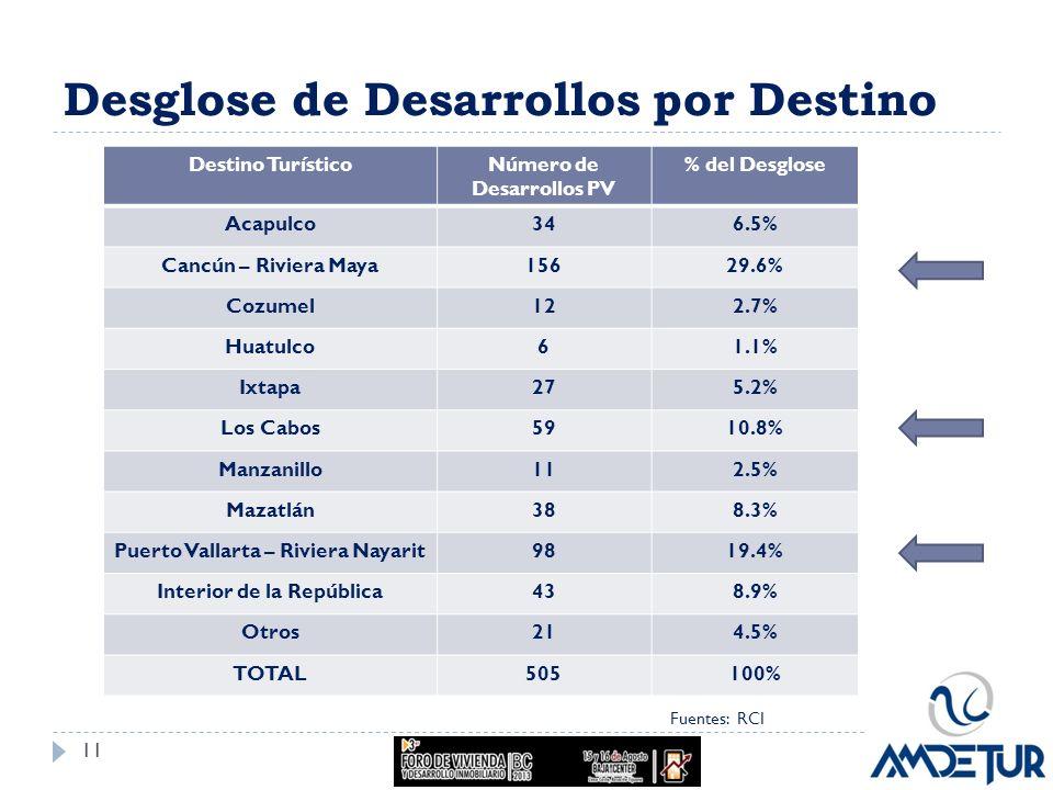 Desglose de Desarrollos por Destino Fuentes: RCI Destino TurísticoNúmero de Desarrollos PV % del Desglose Acapulco346.5% Cancún – Riviera Maya15629.6%