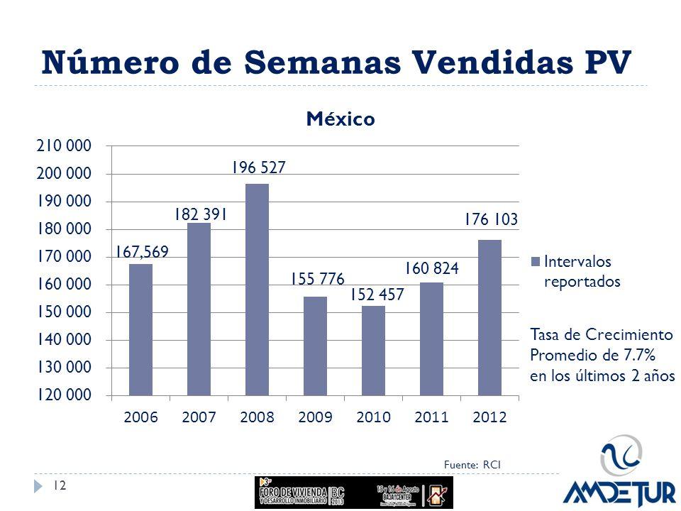 Número de Semanas Vendidas PV Fuente: RCI Tasa de Crecimiento Promedio de 7.7% en los últimos 2 años 12