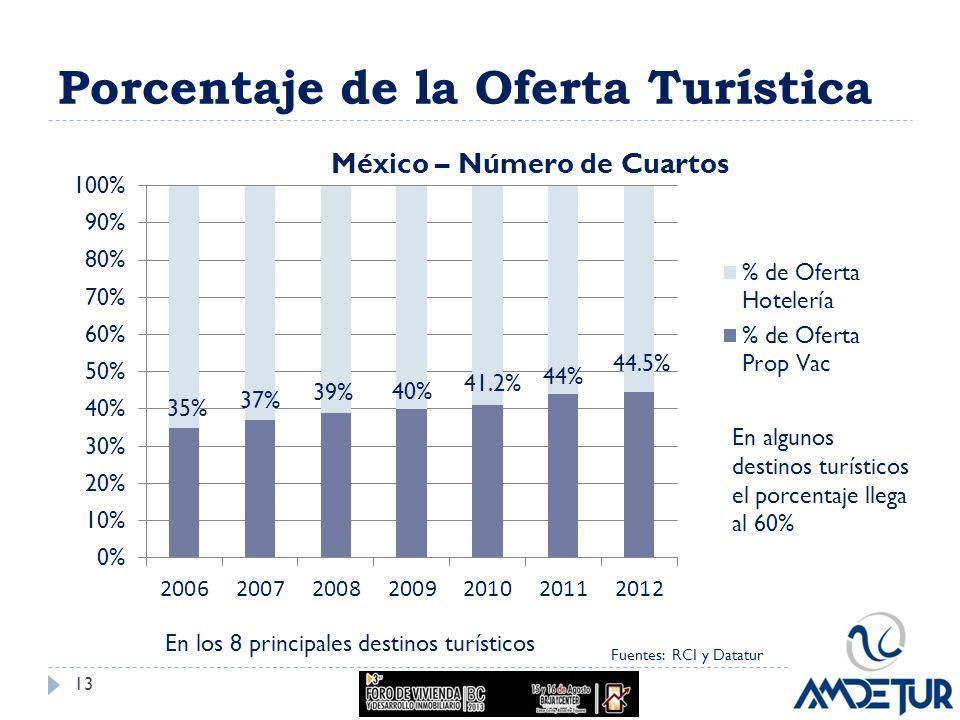 Porcentaje de la Oferta Turística Fuentes: RCI y Datatur En algunos destinos turísticos el porcentaje llega al 60% 13 En los 8 principales destinos tu