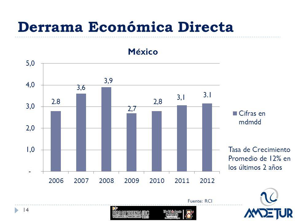 Derrama Económica Directa Fuente: RCI Tasa de Crecimiento Promedio de 12% en los últimos 2 años 14