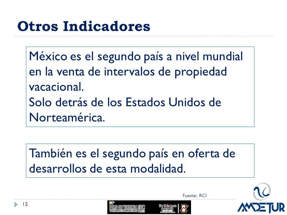 Otros Indicadores Fuente: RCI México es el segundo país a nivel mundial en la venta de intervalos de propiedad vacacional. Solo detrás de los Estados