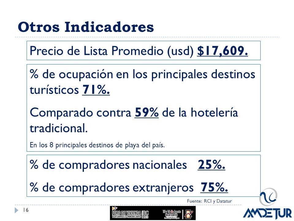 Otros Indicadores Fuente: RCI y Datatur Precio de Lista Promedio (usd) $17,609. % de ocupación en los principales destinos turísticos 71%. Comparado c