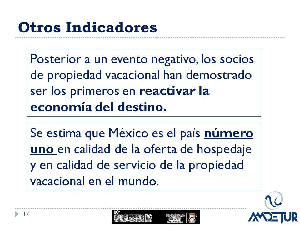 Otros Indicadores Posterior a un evento negativo, los socios de propiedad vacacional han demostrado ser los primeros en reactivar la economía del dest