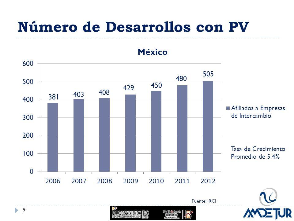 Número de Desarrollos con PV Tasa de Crecimiento Promedio de 5.4% Fuente: RCI 9