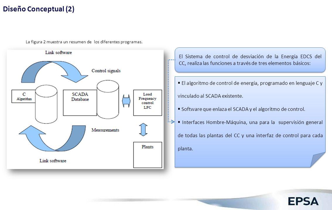 La figura 2 muestra un resumen de los diferentes programas. El Sistema de control de desviación de la Energía EDCS del CC, realiza las funciones a tra