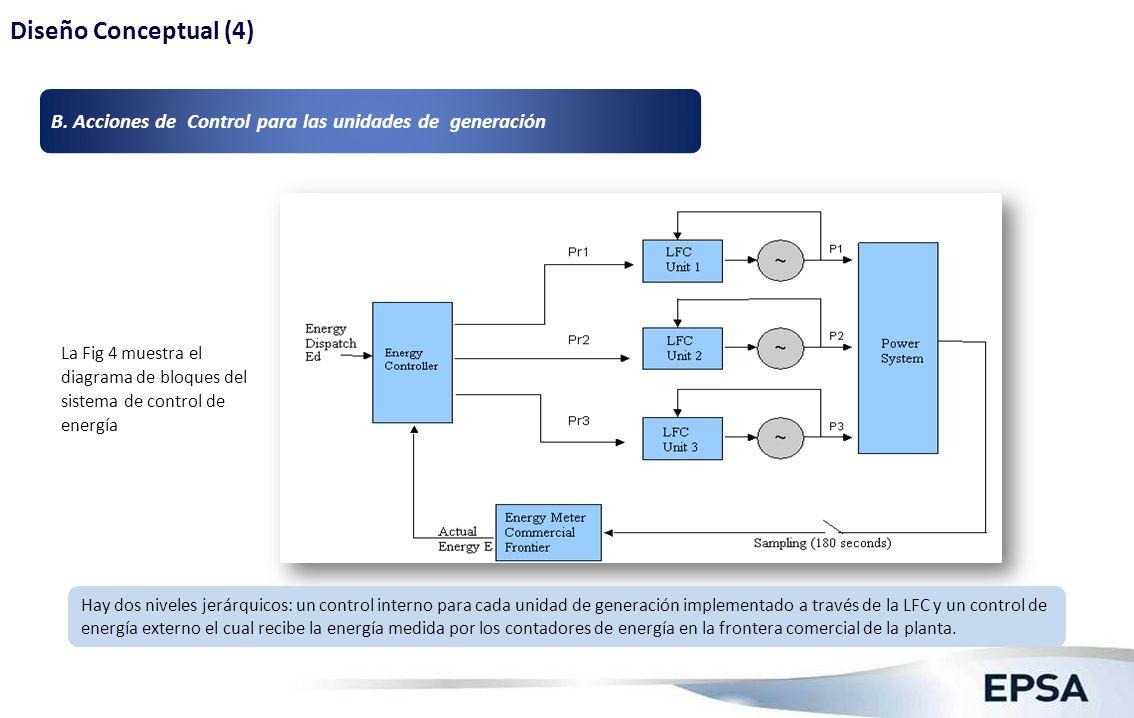 La Fig 4 muestra el diagrama de bloques del sistema de control de energía Hay dos niveles jerárquicos: un control interno para cada unidad de generaci