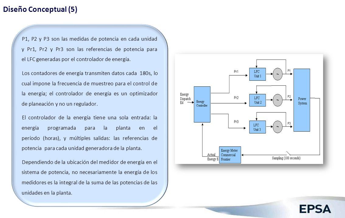 P1, P2 y P3 son las medidas de potencia en cada unidad y Pr1, Pr2 y Pr3 son las referencias de potencia para el LFC generadas por el controlador de en