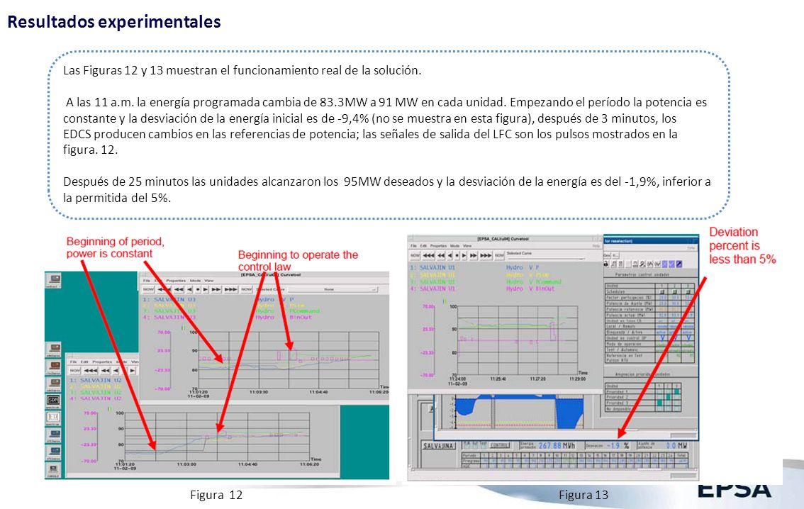 Resultados experimentales Figura 12Figura 13 Las Figuras 12 y 13 muestran el funcionamiento real de la solución. A las 11 a.m. la energía programada c