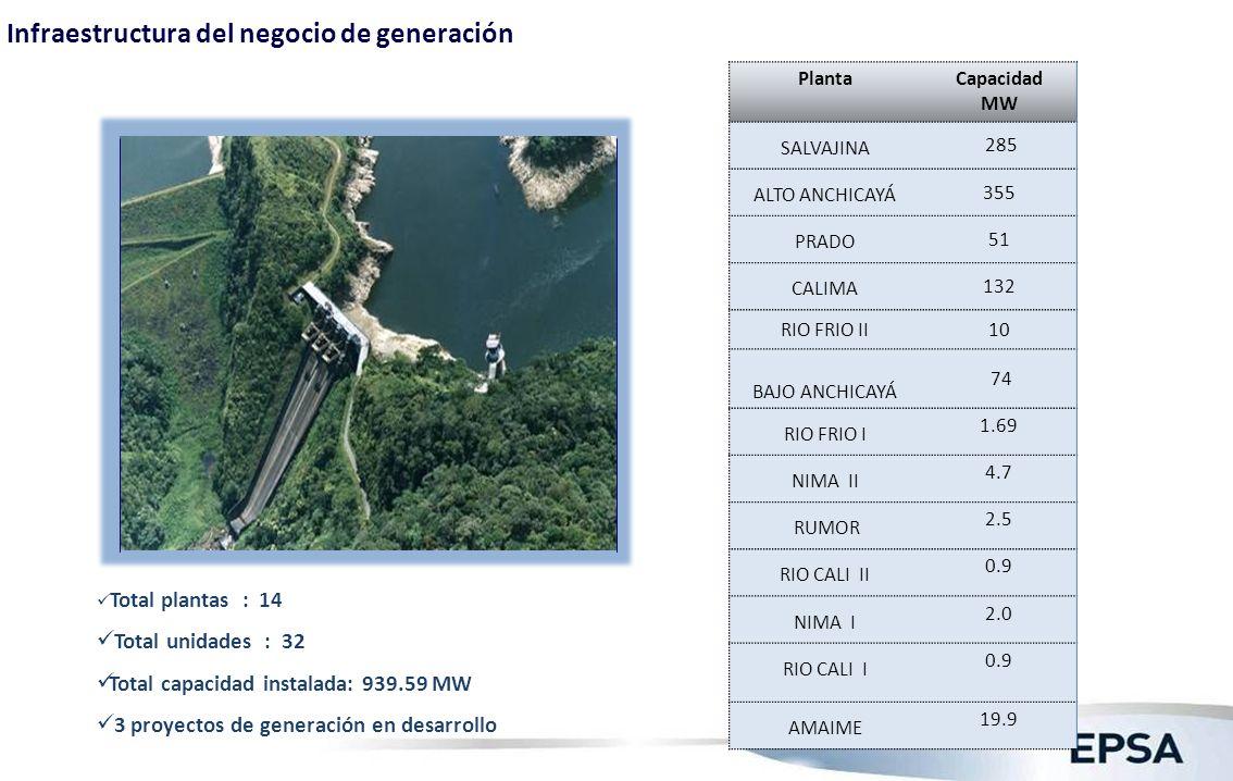 Infraestructura del negocio de generación Total plantas : 14 Total unidades : 32 Total capacidad instalada: 939.59 MW 3 proyectos de generación en des