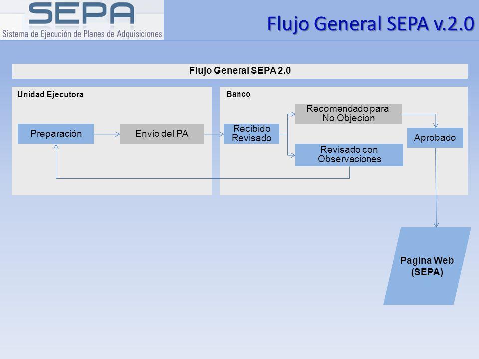 Flujo General SEPA v.2.0 Pagina Web (SEPA) Unidad Ejecutora PreparaciónEnvio del PA Banco Aprobado Revisado con Observaciones Recomendado para No Obje