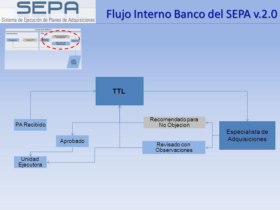 Flujo Interno Banco del SEPA v.2.0 Especialista de Adquisiciones TTL Recomendado para No Objecion Revisado con Observaciones Aprobado PA Recibido Unid