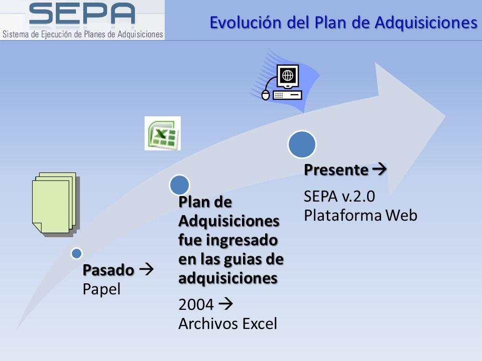 Evolución del Plan de Adquisiciones Pasado Pasado Papel Plan de Adquisiciones fue ingresado en las guias de adquisiciones 2004 Archivos Excel Presente