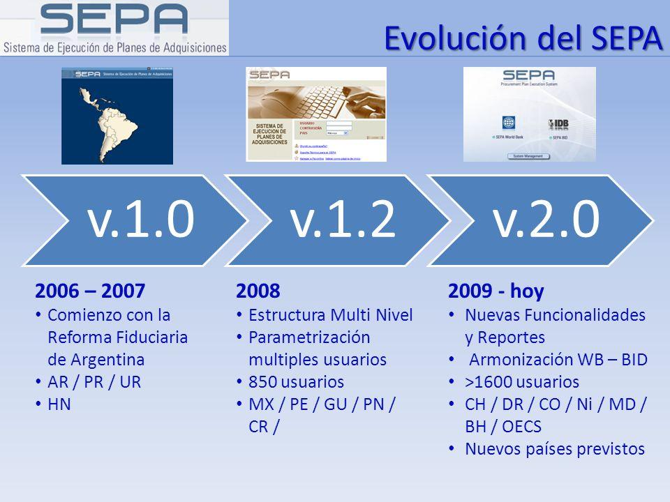 v.1.0v.1.2v.2.0 2006 – 2007 Comienzo con la Reforma Fiduciaria de Argentina AR / PR / UR HN Evolución del SEPA 2008 Estructura Multi Nivel Parametriza