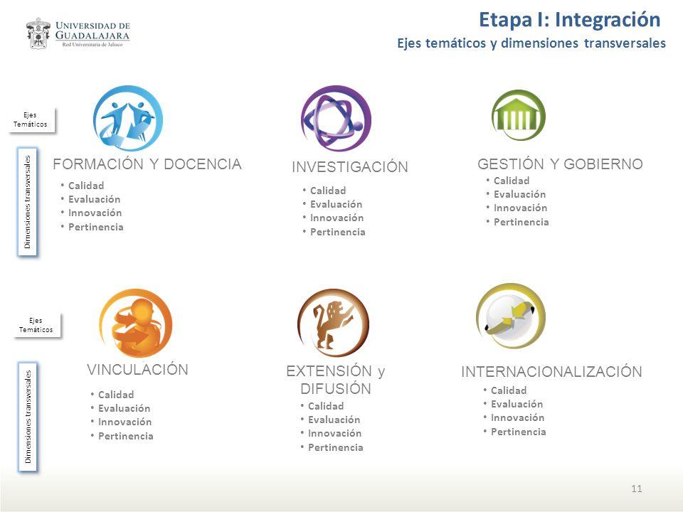 GESTIÓN Y GOBIERNO FORMACIÓN Y DOCENCIA Calidad Evaluación Innovación Pertinencia INTERNACIONALIZACIÓN INVESTIGACIÓN VINCULACIÓN EXTENSIÓN y DIFUSIÓN