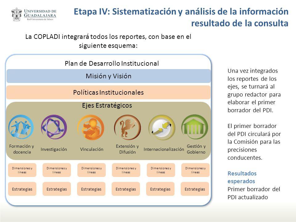 Etapa IV: Sistematización y análisis de la información resultado de la consulta Misión y Visión Políticas Institucionales Dimensiones y líneas Estrate