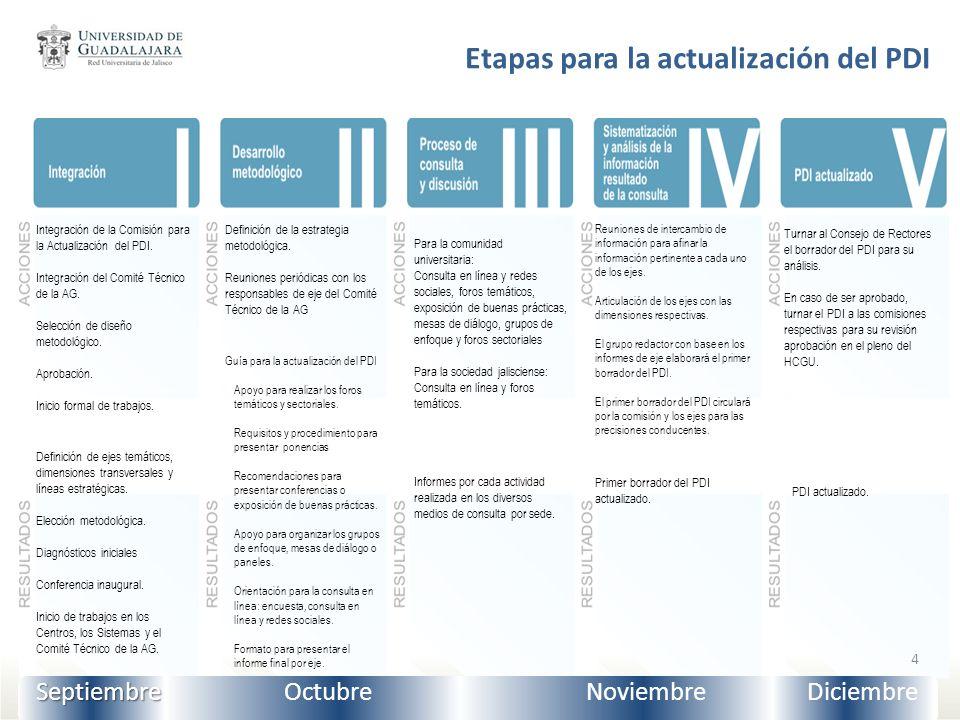 Etapa I: Integración La etapa I denominada integración comprende seis acciones distribuidas de la siguiente forma: Acciones I.1 Integración de la Comisión para la Actualización del PDI I.2 Integración del Comité Técnico de la AG.