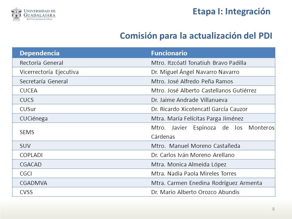 Etapa I: Integración DependenciaFuncionario Rectoría General Mtro. Itzcóatl Tonatiuh Bravo Padilla Vicerrectoría Ejecutiva Dr. Miguel Ángel Navarro Na