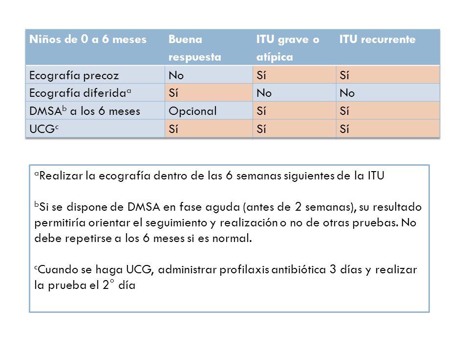 d No se recomienda repetirla en cada nuevo episodios de ITU, salvo que se sospeche síndrome de eliminación disfuncional.