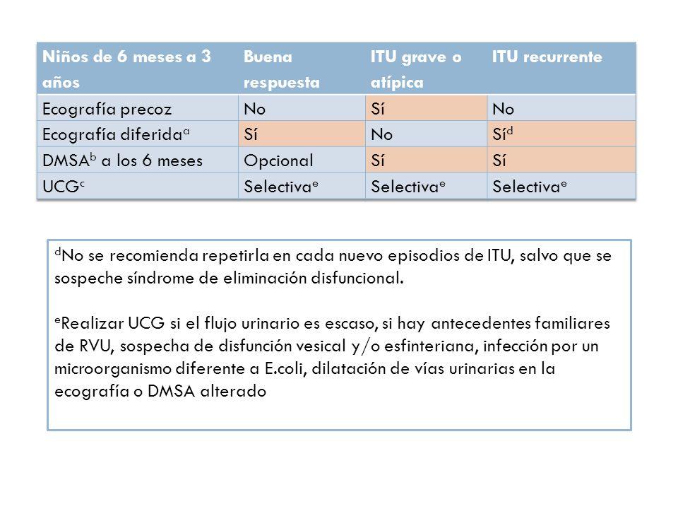 f La ecografía en los niños con control de esfínteres debe ser con vejiga llena, midiendo el volumen vesical antes y después de una micción g Es frecuente la existencia de disfunción vesical y/o esfinteriana asociada a ITU, por lo que si se sospecha, debería realizarse una urodinamia si es posible, o al menos una UCG (incluyendo placas postmiccionales)