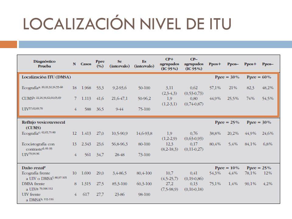DIAGNÓSTICO DE RVU El RVU moderado y severo (III a V) se relaciona a ITU grave, ITU recurrente y mayor daño renal.