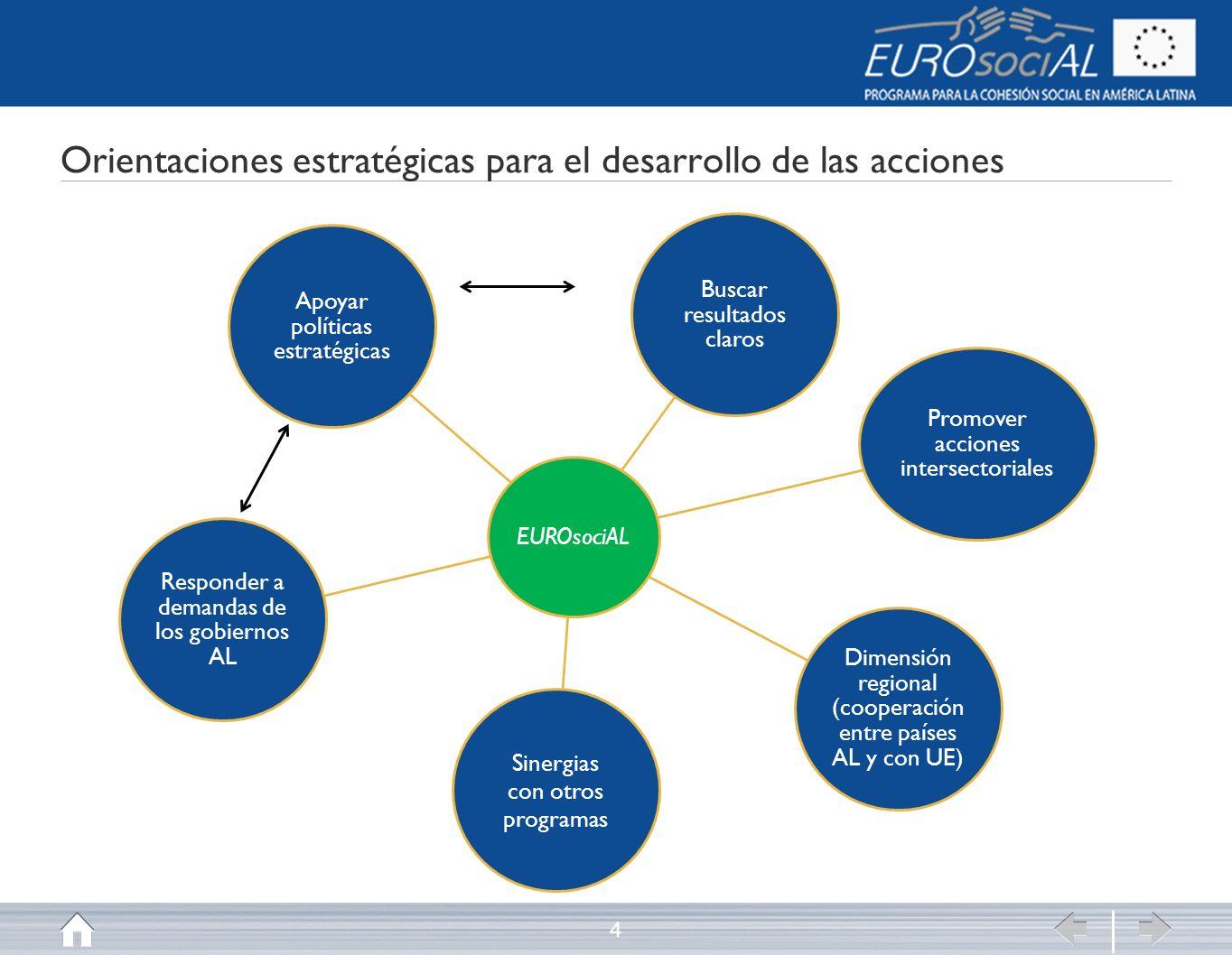 Orientaciones estratégicas para el desarrollo de las acciones 4 EUROsociAL Buscar resultados claros Promover acciones intersectoriales Dimensión regional (cooperación entre países AL y con UE) Sinergias con otros programas Responder a demandas de los gobiernos AL Apoyar políticas estratégicas