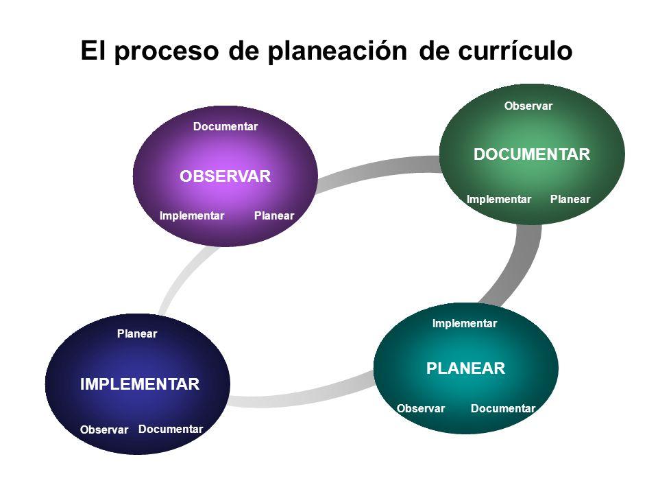 IMPLEMENTAR DOCUMENTAR OBSERVAR PLANEAR El proceso de planeación de currículo Documentar ImplementarPlanear Observar Documentar ImplementarPlanear Implementar Planear Observar Documentar