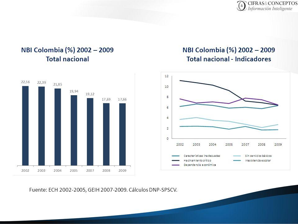 NBI Colombia (%) 2002 – 2009 Total nacional NBI Colombia (%) 2002 – 2009 Total nacional - Indicadores Fuente: ECH 2002-2005, GEIH 2007-2009. Cálculos