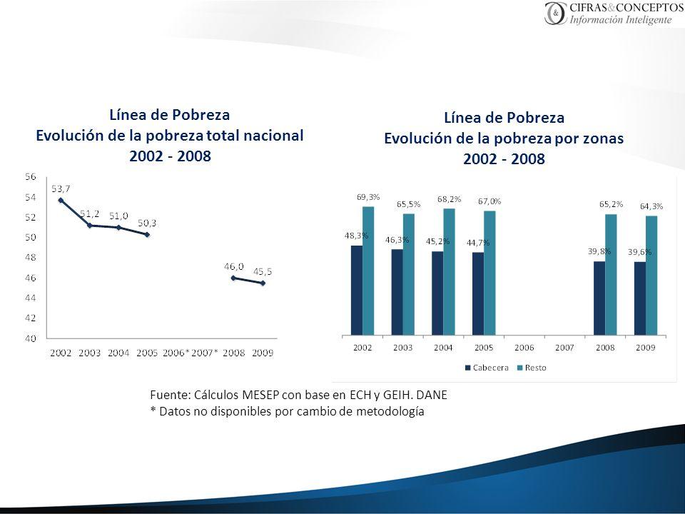 Línea de Pobreza Evolución de la pobreza total nacional 2002 - 2008 Línea de Pobreza Evolución de la pobreza por zonas 2002 - 2008 Fuente: Cálculos ME