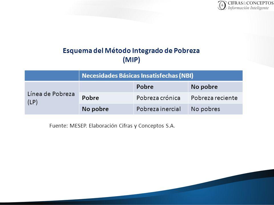 Esquema del Método Integrado de Pobreza (MIP) Fuente: MESEP. Elaboración Cifras y Conceptos S.A. Necesidades Básicas Insatisfechas (NBI) Línea de Pobr