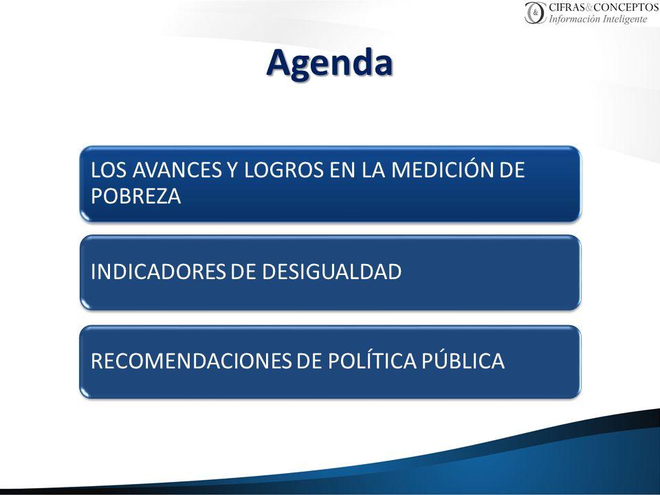 Agenda LOS AVANCES Y LOGROS EN LA MEDICIÓN DE POBREZA INDICADORES DE DESIGUALDAD RECOMENDACIONES DE POLÍTICA PÚBLICA