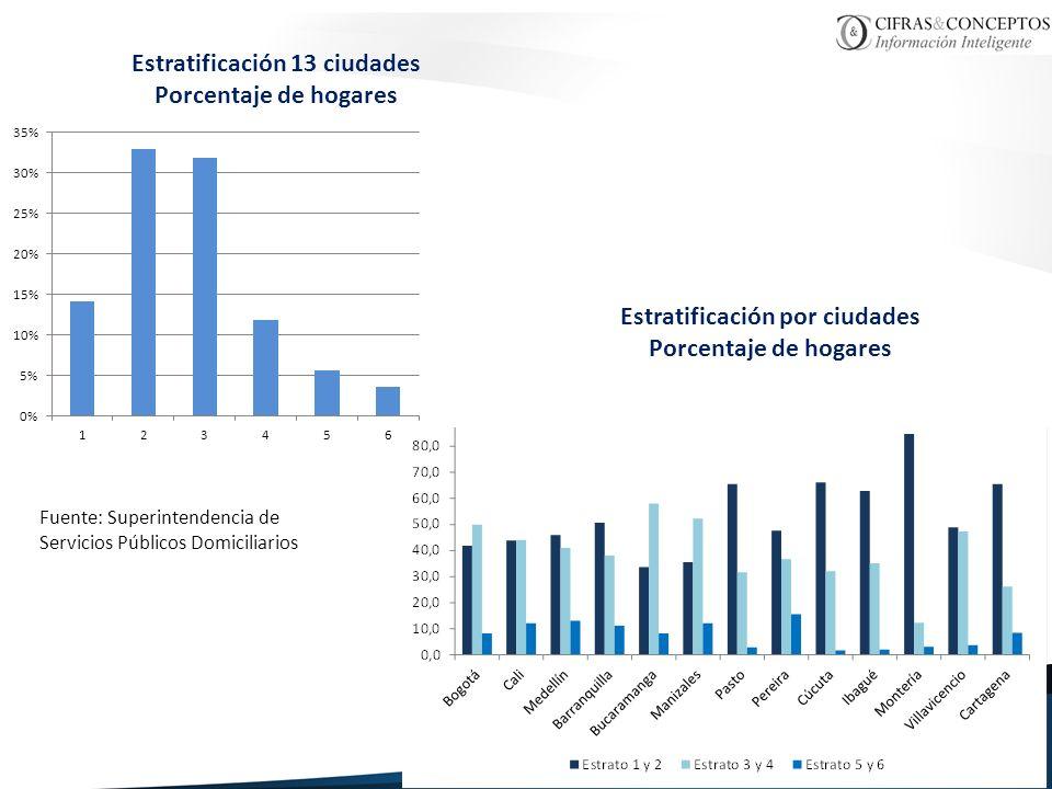 Estratificación 13 ciudades Porcentaje de hogares Estratificación por ciudades Porcentaje de hogares Fuente: Superintendencia de Servicios Públicos Do