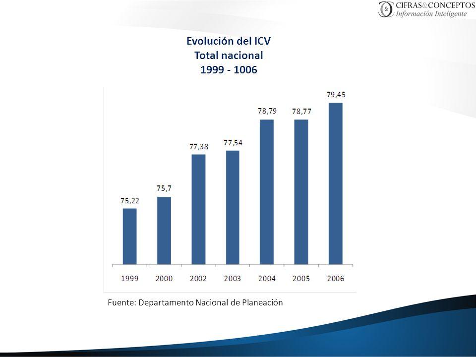 Evolución del ICV Total nacional 1999 - 1006 Fuente: Departamento Nacional de Planeación