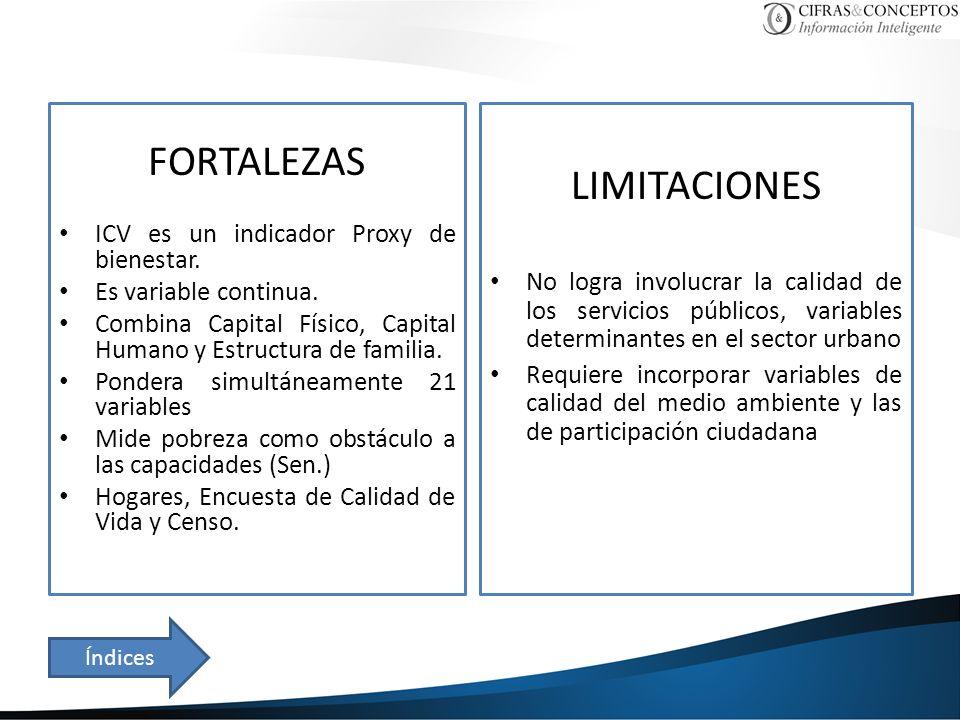 FORTALEZAS ICV es un indicador Proxy de bienestar. Es variable continua. Combina Capital Físico, Capital Humano y Estructura de familia. Pondera simul