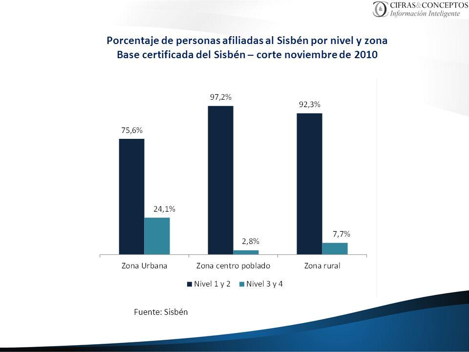 Porcentaje de personas afiliadas al Sisbén por nivel y zona Base certificada del Sisbén – corte noviembre de 2010 Fuente: Sisbén